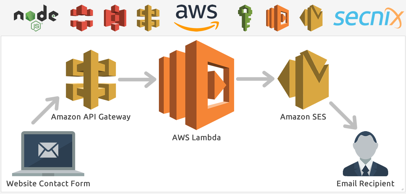 aws serverless HTML contact form